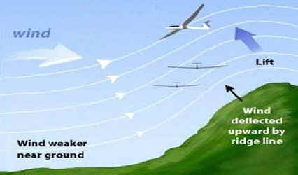 Ridge Soaring Diagram